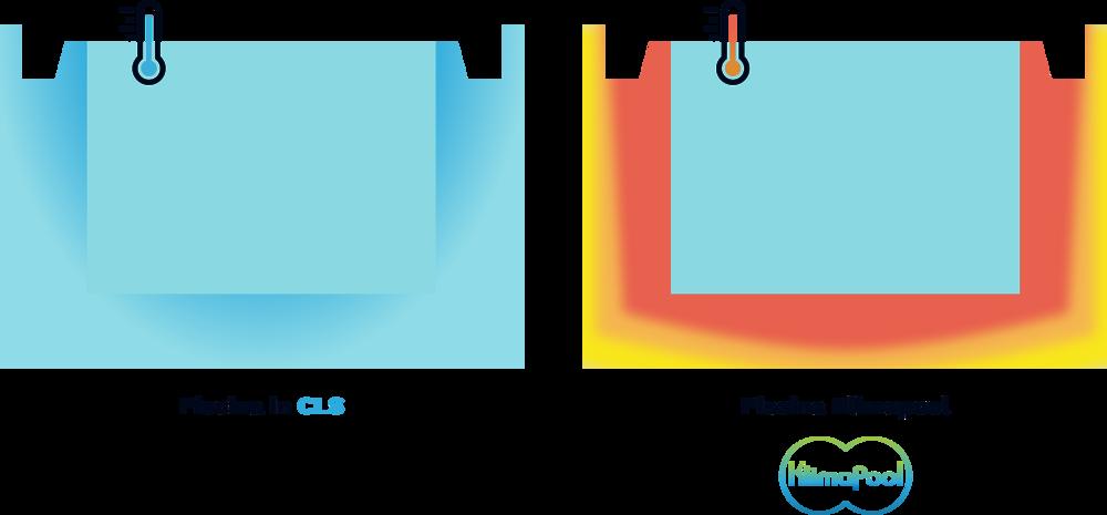Distribuzione temperature interne   L'immagine sopra evidenzia il miglior confort all'interno della piscina Klimapool dato dalla costanza della temperatura e da un gradiente più elevato, nonchè l'assenza di ponti termici