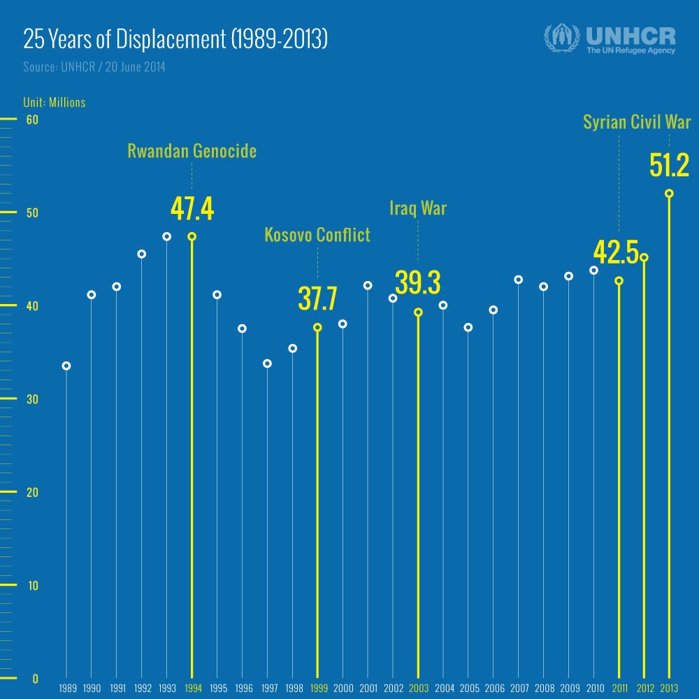 GlobalTrend2013_01_DisplacementDuring25Years.png
