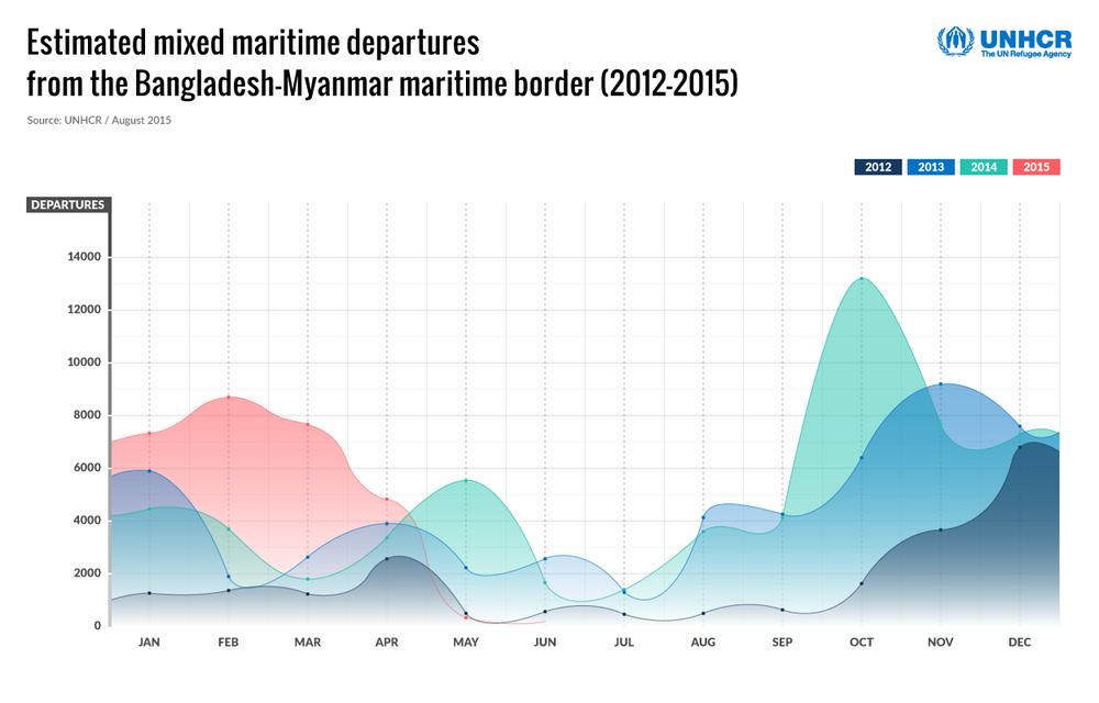 03_DeparturesGraph(26AUG2015).png