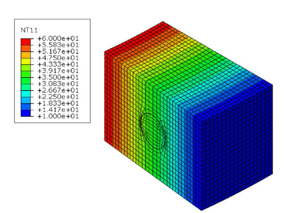 Modelización de Postensado (Cargas térmicas permanentes)