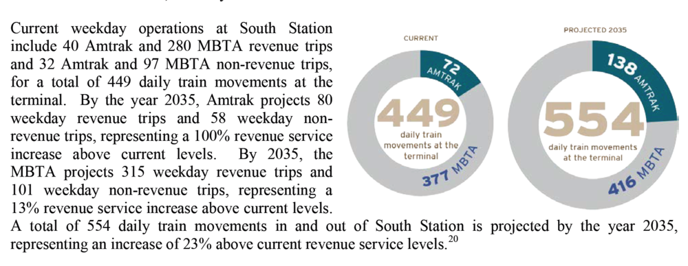 Summary of capacity needs and constraints at South Station in Boston. Note that South Station is at capacity with just 320 revenue trips per day, while Philadelphia's downtown through-stations carry more than twice as many revenue trips with less than 1/3 as many tracks, and with capacity to spare.   [MBTA South Station Expansion Project DEIR, Oct. 2014, p. 2-6]