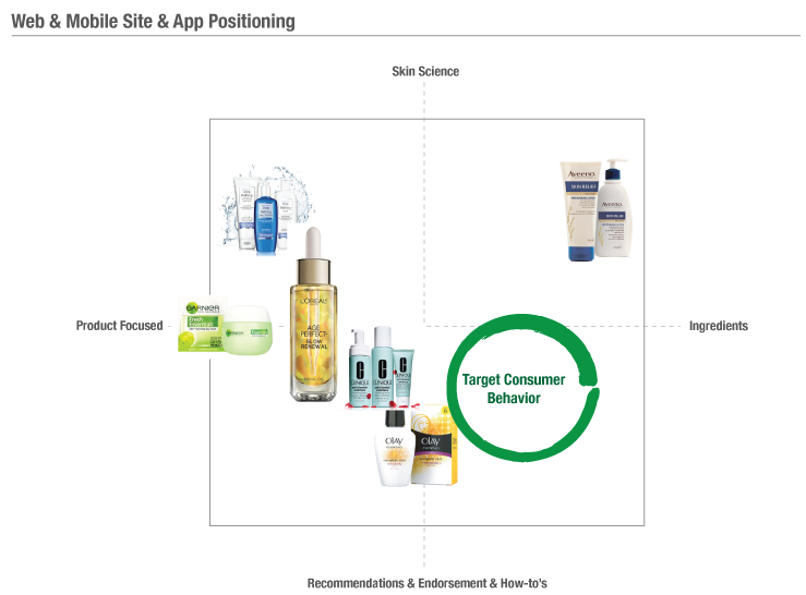 Mapping the Target Consumer Behavior to current brand positions.       The various  brand position information comes from the heuristic analysis of the competitors' website & skin apps.
