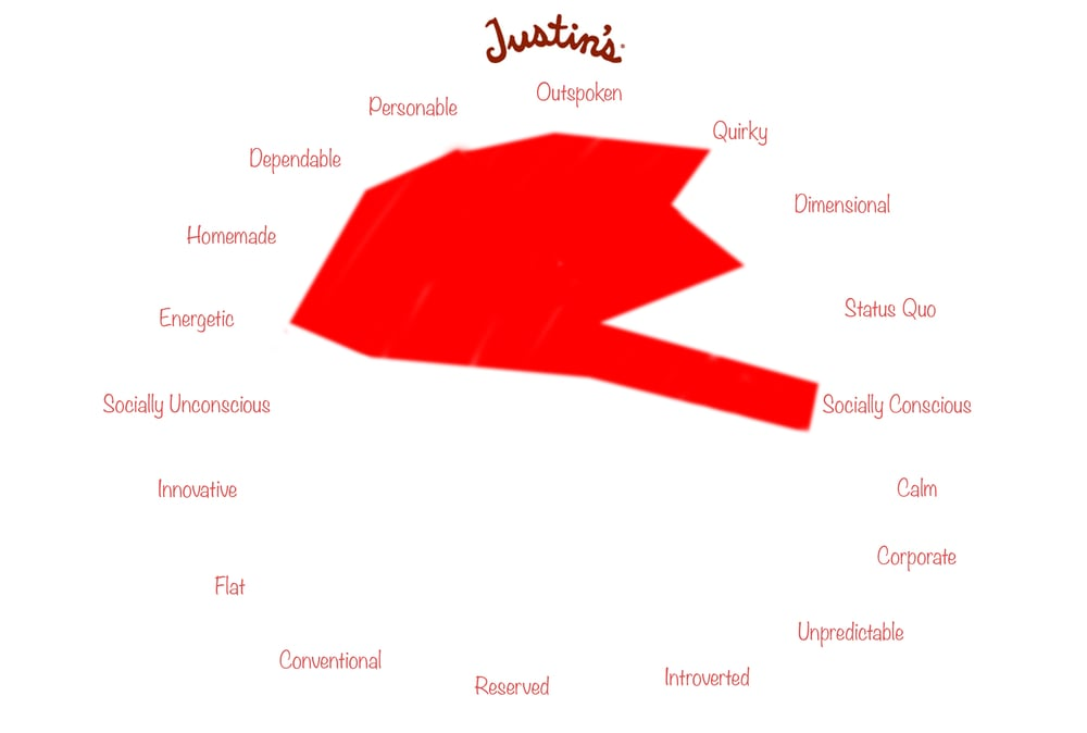 Justin's Personality Map.jpg