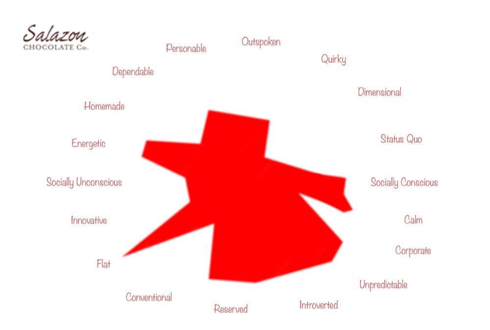 Salazon's Personality Map.jpg