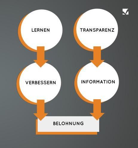 Diagramm Kunden einladen Bewertungen