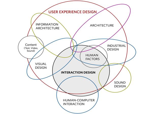 Source:http://www.webdesignerdepot.com/