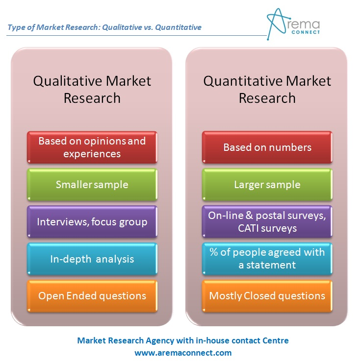 Qualitative and Quantitative Research