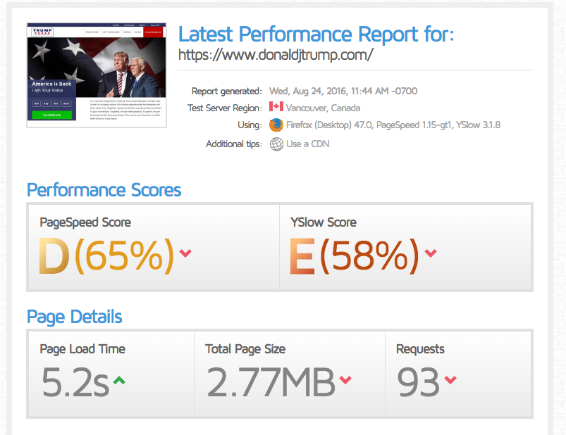 Trump website D and E grade performance