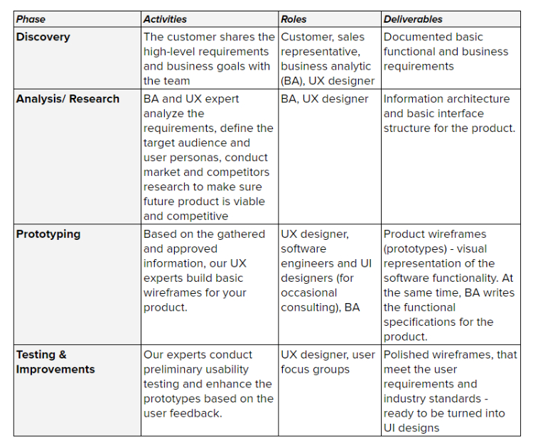 phases activities roles deliverables ux table
