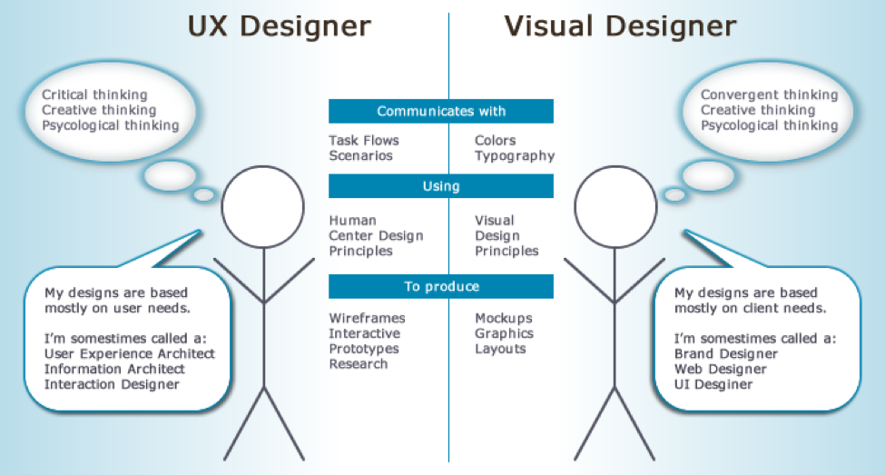 The roles of the user experience designer and the visual designer. Graphic by Bethany Lankin