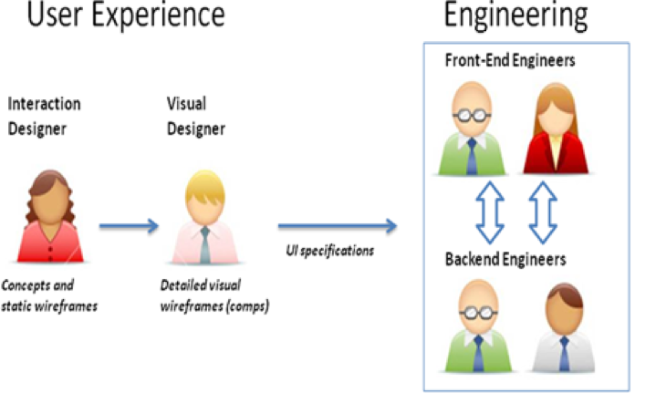 The old way - A traditional User Experience/Engineering engagement model