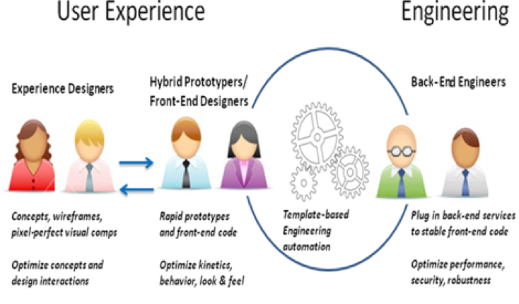 The new way - Engagement model with Front-End Engineering integrated into User Experience