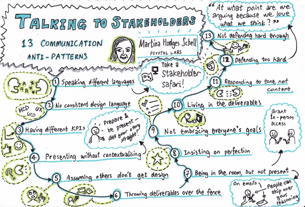 "Image taken from Martina Hodges Schell's presentation ""Talking to stakeholders: 13 communication anti-patterns that block good ideas"""