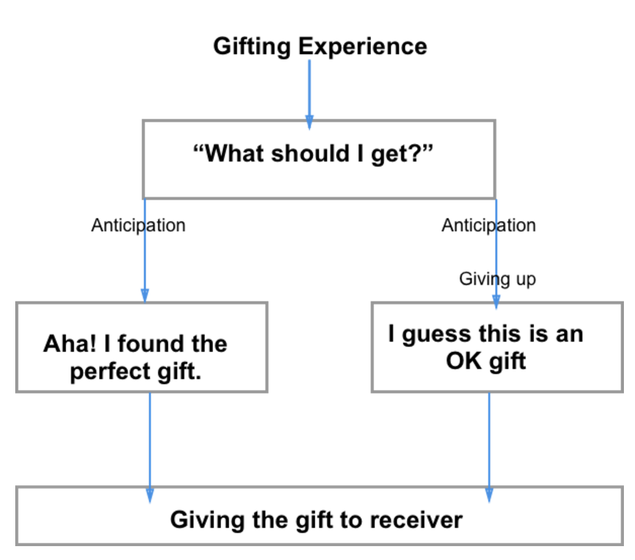 ux-gifting-experience