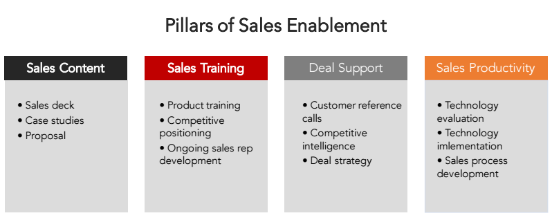 pillars-of-sales-enablement