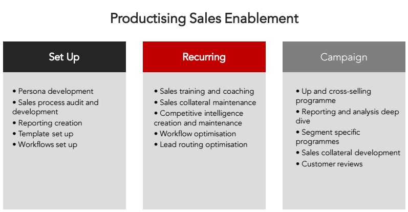 productising-sales-enablement