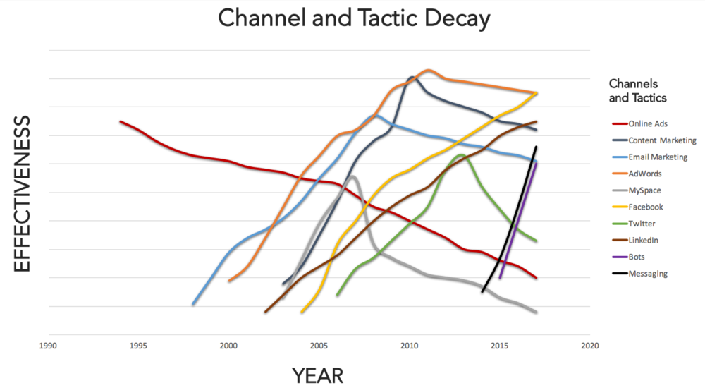 marketing-channel-and-tactic-decay