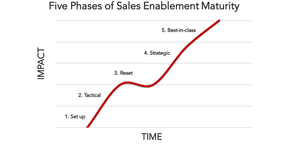 sales-enablement-maturity-model