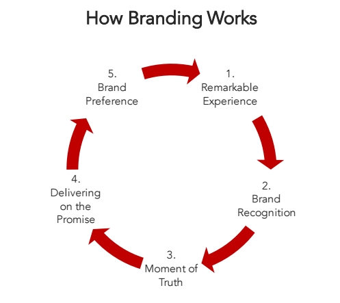 how-branding-works