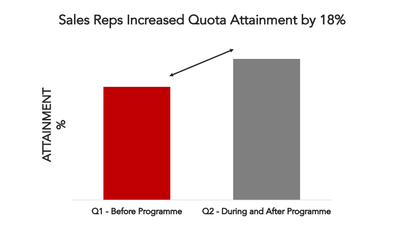 sales-reps-increased-quota-attainment-by-18-percent.png