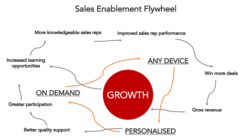 sales-enablement-flywheel.png
