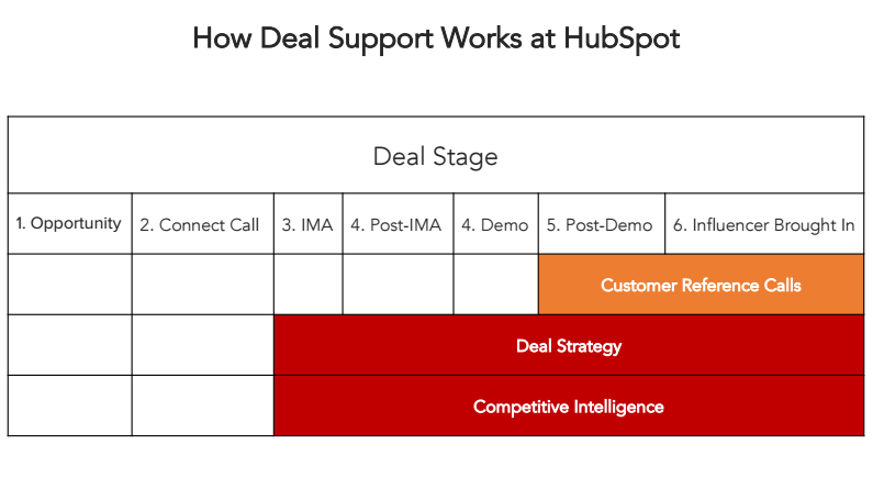 how-deal-support-works-at-hubspot.png
