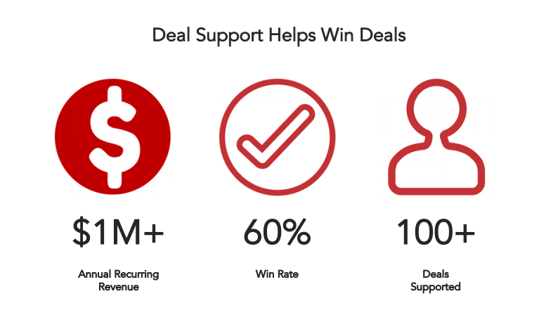 deal-support-helps-win-deals.png