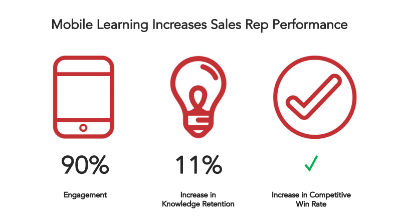 mobile-learning-increases-sales-rep-performance.png