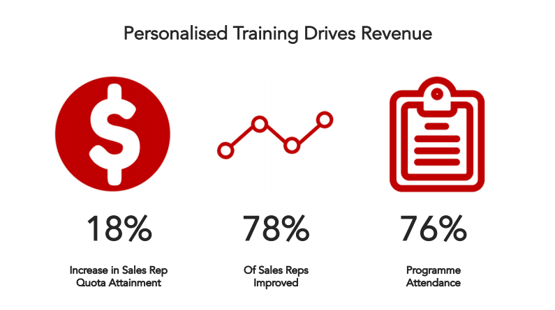 personalised-training-drives-revenue.png