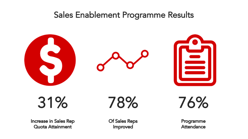 sales-enablement-programme-results.png