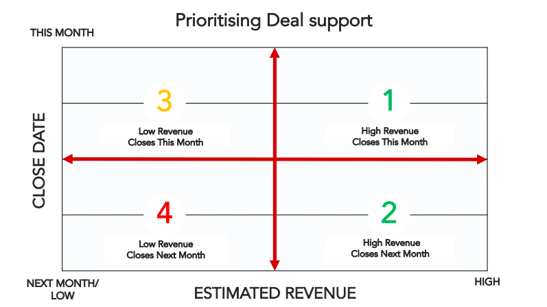 prioritising-deal-support.png