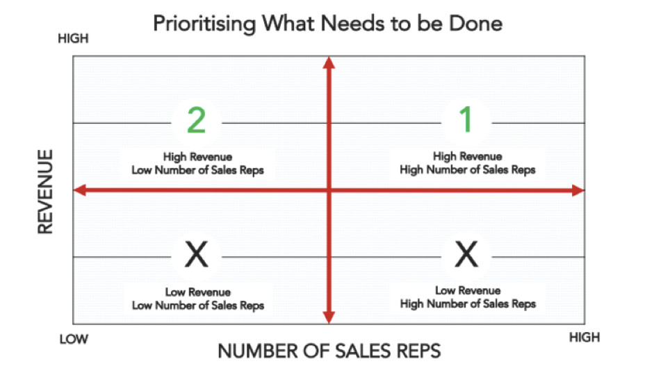 sales-enablement-prioritisation.png