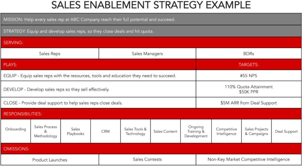 sales-enablement-strategy-template.png