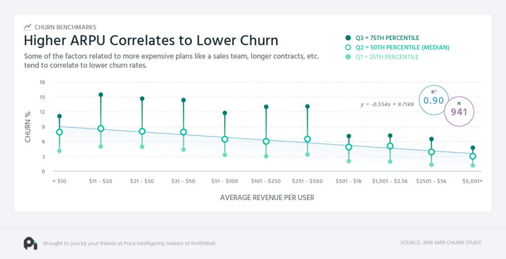 higher-arpu-and-lower-churn.png