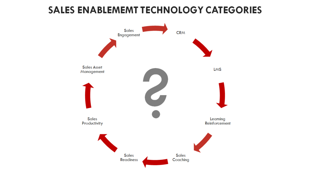 sales-enablement-technology-categories.png