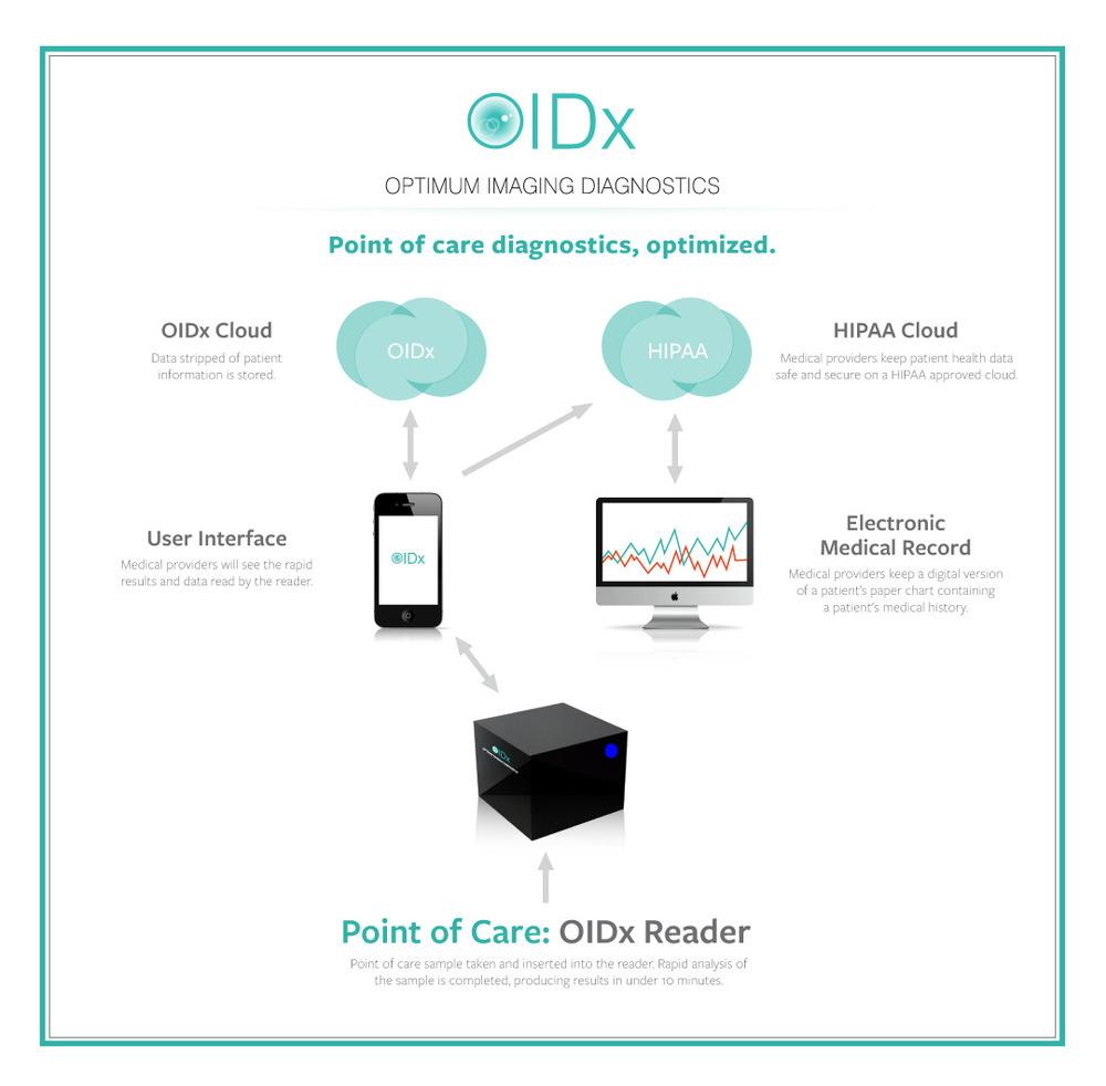 OiDx.Process.Graphic.v4.jpg