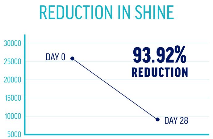 Skin Care Shine