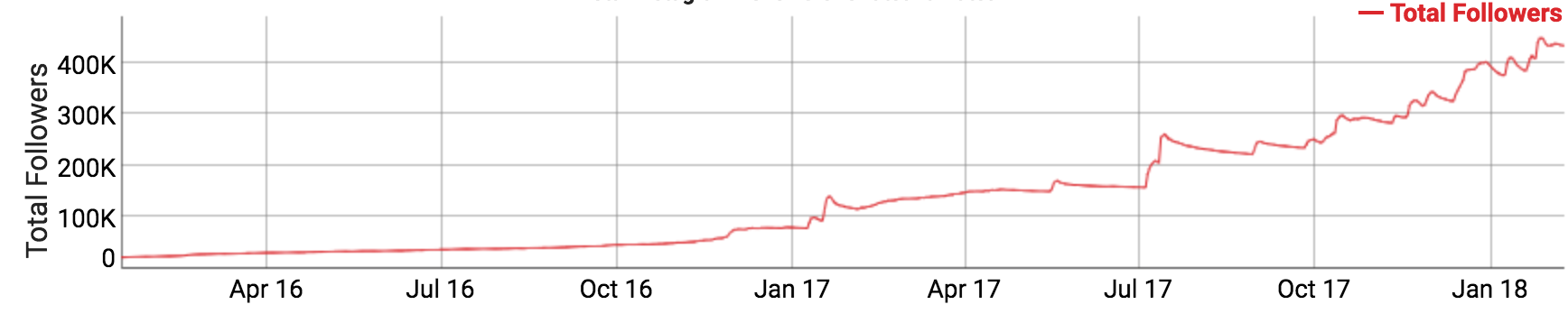 Example of a suspicious follower growth chart