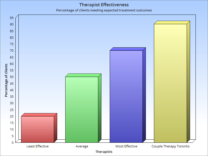 Chart showing therapy and counselling effectiveness. Four columns from least effective therapists to most effective therapists showing that Couple Therapy Toronto therapists are highly effective.