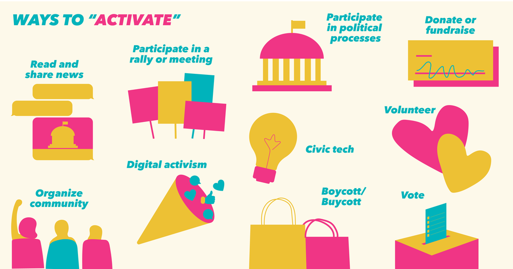 "Illustrated examples of ways to ""activate."""