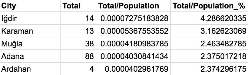 """Results for """"murder / city population"""""""