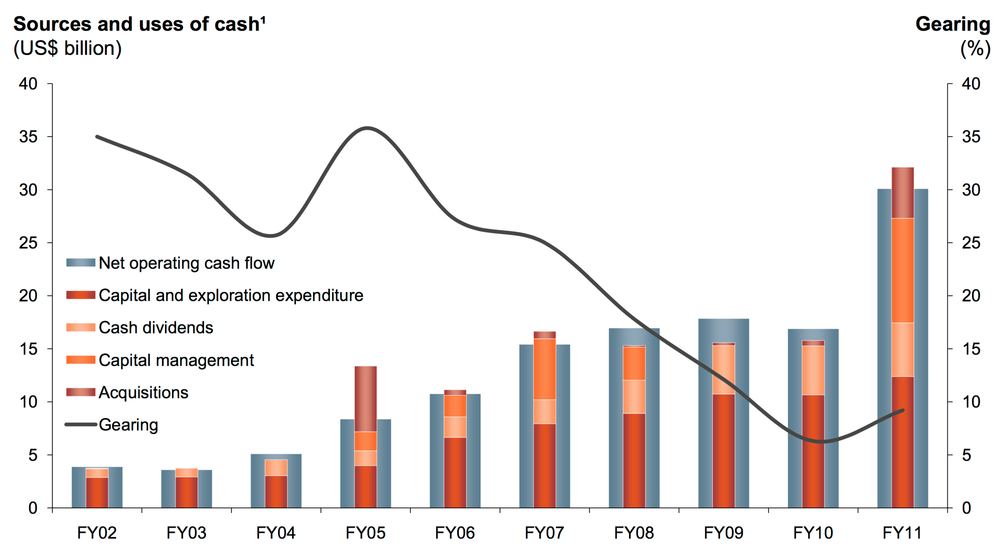 Figure 1: BHP uses of cash in the mining boom (Source: BHP)