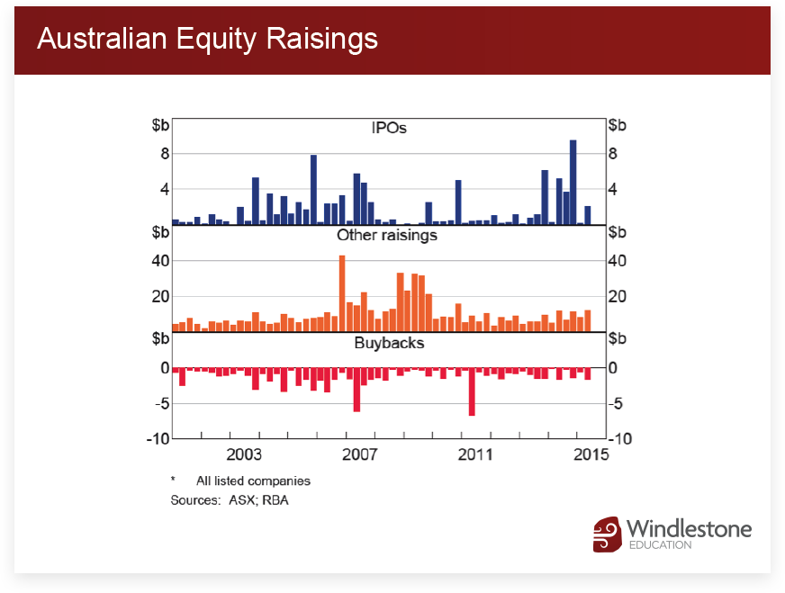Australian Equity Raisings