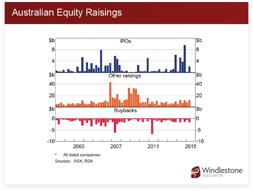 Australian Equity Raisings