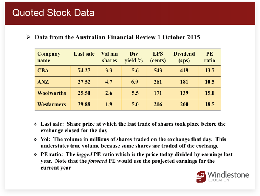 Quoted Stock Data