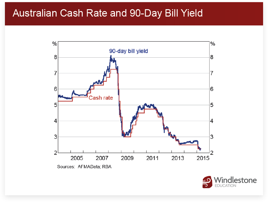 Australian Cash Rate and 90-Day Bill Yield