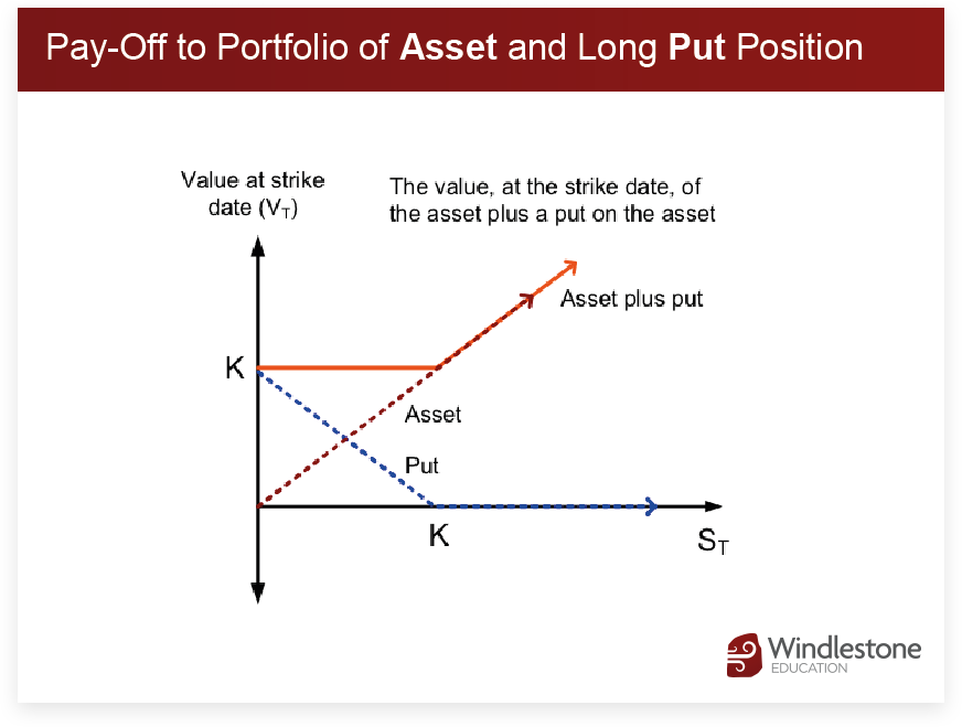 Pay-Off to Portfolio of Asset and Long Put Position