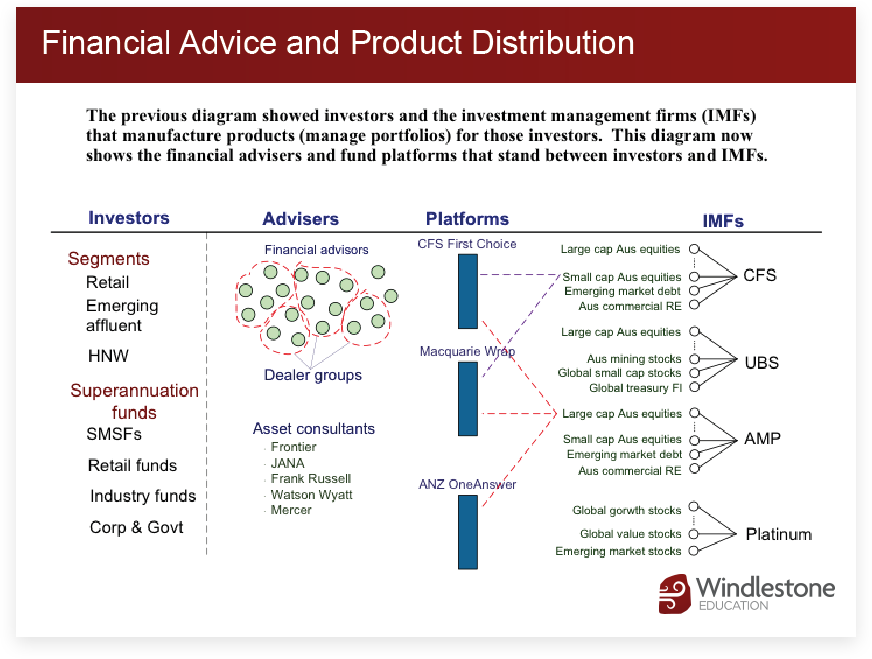 Financial Advice and Product Distribution
