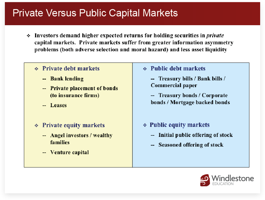Private Versus Public Capital Markets