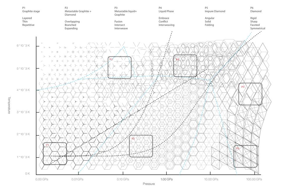 Graphite to Diamond transformation